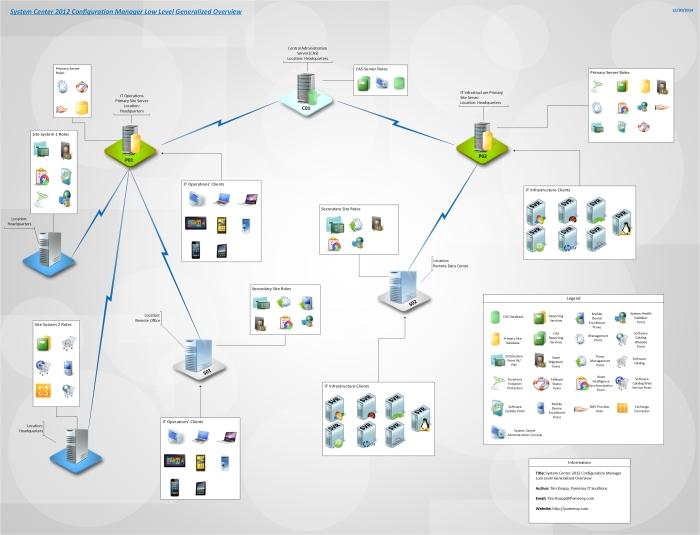 SC2012_CM_LowLevel_Overview