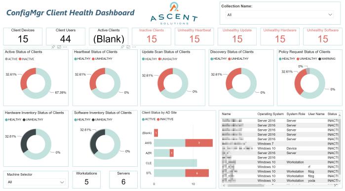 SCCM Client Health Dashboard